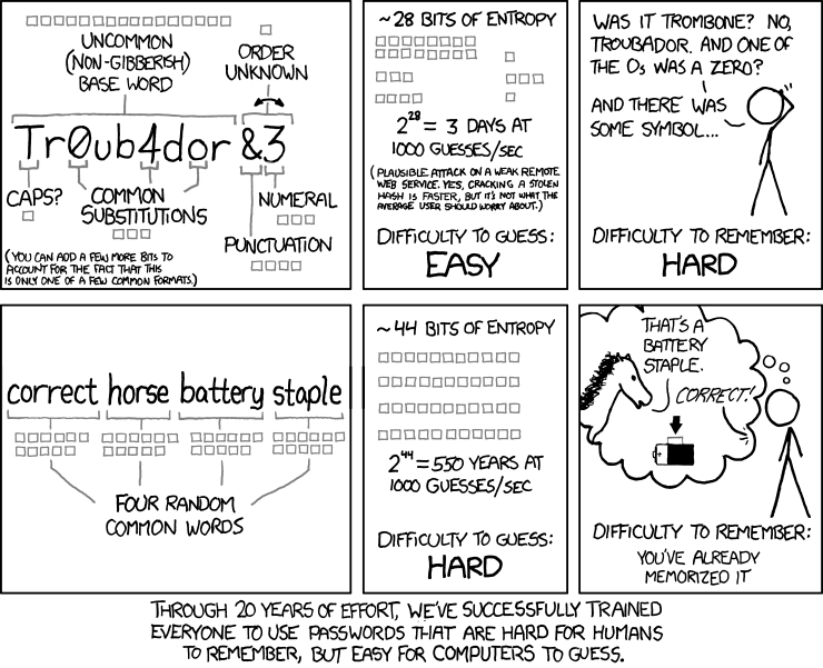 Creating a Secure Memorable Password – We've all been doing it wrong.